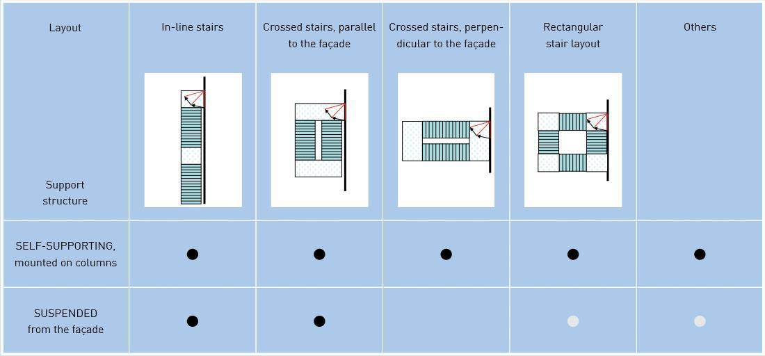 Jomy de layout van een brandtrap is een belangrijke parameter voor het ontwerp van de trappen - Layouts hoogte ...